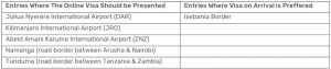 Tanzania Entry Points For Visa Application